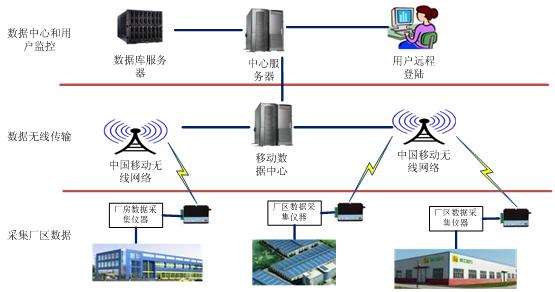 1数据中心及web系统结构框图