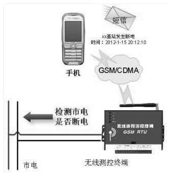 方案二 380v三相电远程短信报警 方案三 断电(缺相)远程声光报警 系统
